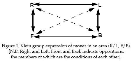 A Klein four-group in the context of dance