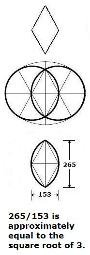 Mathematics of the football mandorla (vesica piscis)