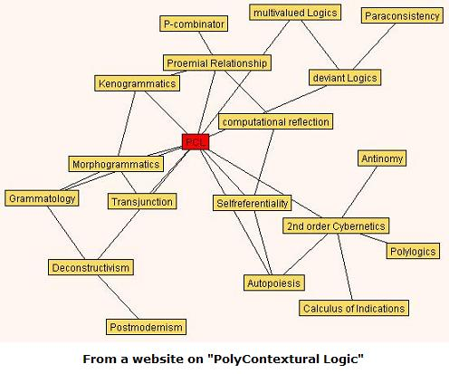 Relationship of PolyContextural Logic (PCL) to other fields