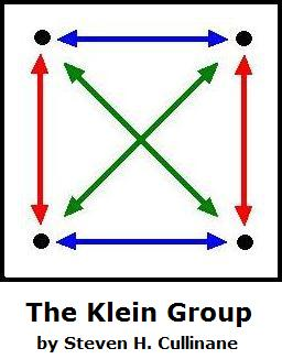 IMAGE- The Klein Four-Group, 'Vierergruppe': the group's four elements in four colors. Blue, red, green arrows represent pairs of transpositions, and the four black points, viewed as stationary, represent the identity.