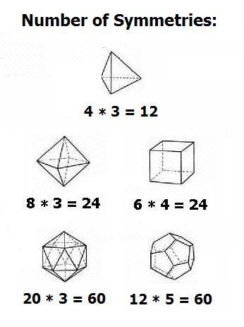 Platonic solids' symmetry groups