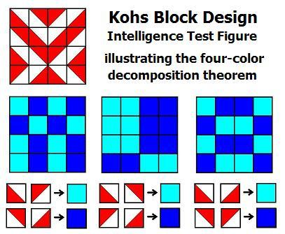 Kohs Block Design figure illustrating the four-color decomposition theorem
