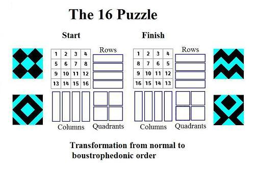 The 16 Puzzle: transformations of a 4x4 square