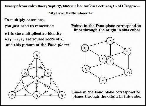 John Baez, drawing of seven vertices of a cube corresponding to Fano-plane points