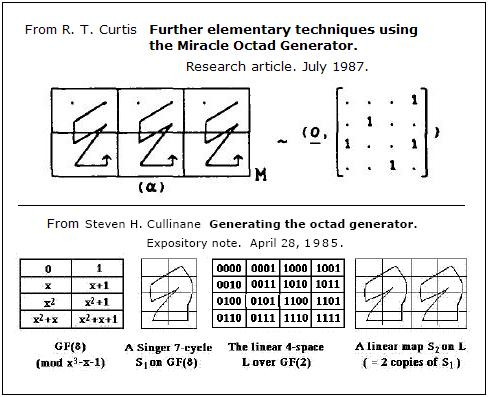 Knight figures in finite geometry (Singer 7-cycles in the 3-space over GF(2) by Cullinane, 1985, and Curtis, 1987)