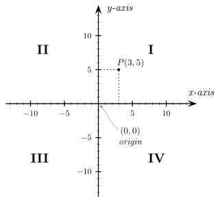 The Cross of Descartes: coordinate axes