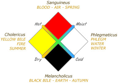 Diamond diagram of the four humors, the four qualities, the four elements, the four seasons, and four colors