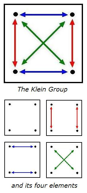 The Klein Four Group, illustration by Steven H. Cullinane