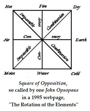 Elemental square by John Opsopaus from 'The Rotation of the Elements'