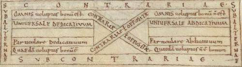 The Square of Opposition diagram in its earliest known form