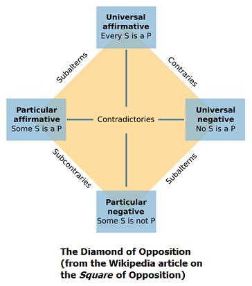 The Diamond of Opposition (figure from Wikipedia)