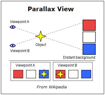 Parallax illustrated, from Wikipedia-- A star on two background colors, blue and red