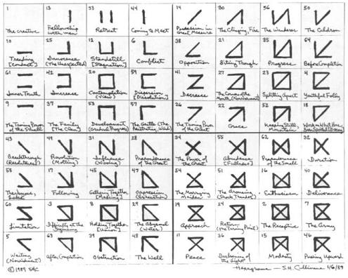 Geometry of the I Ching (for comparison to Joyce's 'sigla')