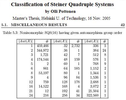 Olli Pottonen,  'Classification of Steiner Quadruple Systems'
