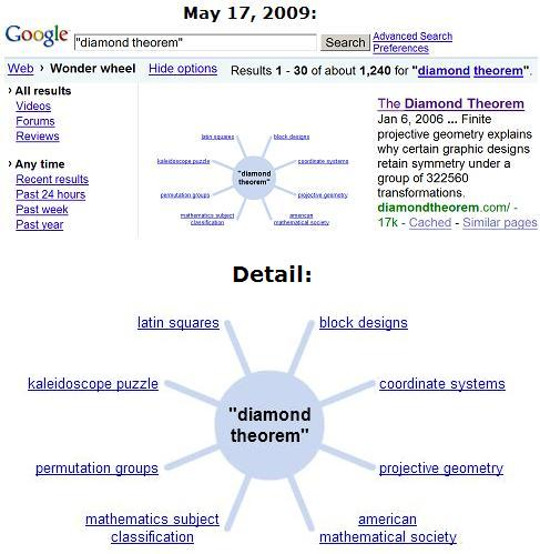 Eight-point star of Google diamond-theorem search, May 17, 2009
