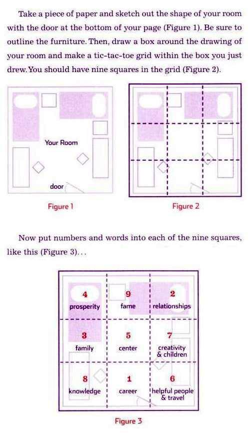 Figures explaining 'Dorm Room Feng Shui'