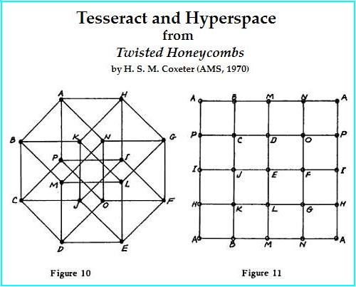 Image-- Tesseract and Hyperspace (the 4-space over GF(2)). Source: Coxeter's 'Twisted Honeycombs'