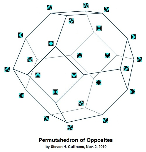 IMAGE- 'Permutahedron of Opposites'-- 24 graphic patterns arranged in space as 12 pairs of opposites