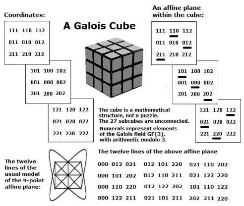 IMAGE- A Galois cube: model of the 27-point affine 3-space