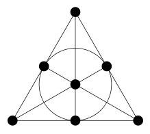 http://www.log24.com/log/pix11A/110505-WikipediaFanoPlane.jpg