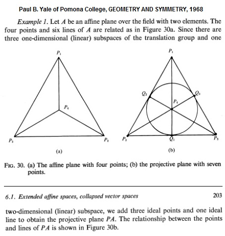 IMAGE- Triangular models of the 4-point affine plane A and 7-point projective plane PA