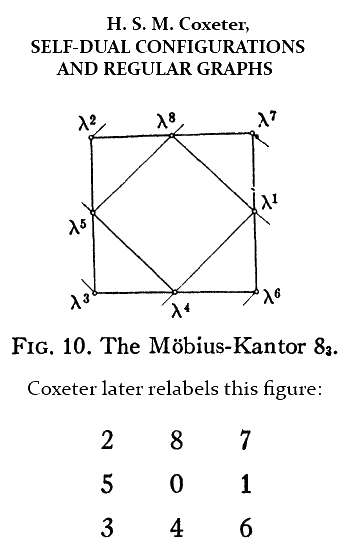 IMAGE- Coxeter 3x3 array with rows labeled 287/501/346.