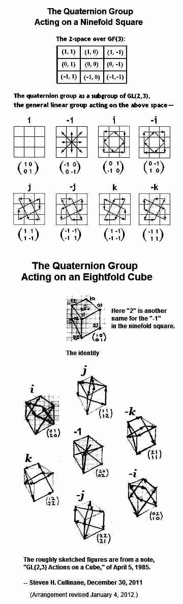 IMAGE- Actions of the unit quaternions in finite geometry, on a ninefold square and on an eightfold cube