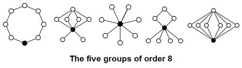 IMAGE- The five groups of order 8