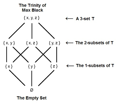 IMAGE- The Trinity of Max Black (a 3-set, with its eight subsets arranged in a Hasse diagram that is also a cube)