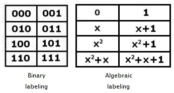 IMAGE- The Galois field GF(8) in binary and in algebraic notations