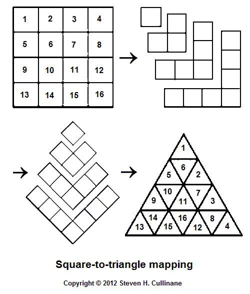 IMAGE- Mapping of square array to triangular array based on gnomons