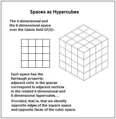 Spaces as Hypercubes