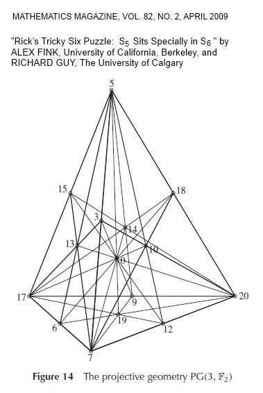 IMAGE- Figure from article by Alex Fink and Richard Guy on how the symmetric group of degree 5 'sits specially' in the symmetric group of degree 6