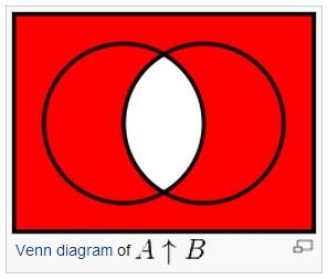 IMAGE- From Wikipedia, Venn diagram for NAND operator (cf. 'Mandorla')