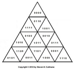 Coordinates for a triangular finite geometry