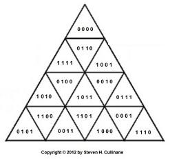 Coordinates for a triangular finite geometry