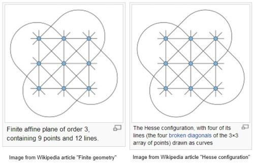 IMAGE- Image from Wikipedia articles 'Finite geometry' and 'Hesse configuration.'
