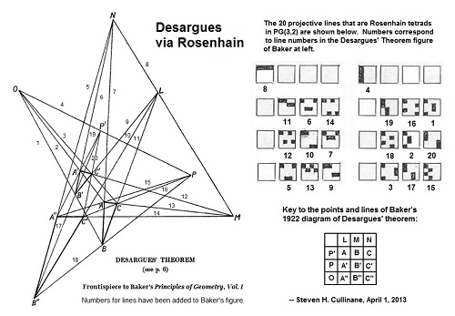 'Desargues via Rosenhain'- April 1, 2013- The large Desargues configuration mapped canonically to the 4x4 square