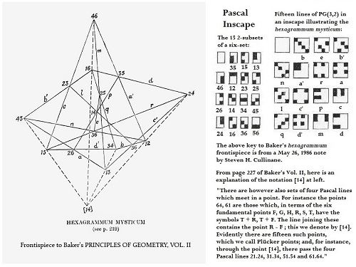 IMAGE- A Galois-geometry key to the mystic hexagram of Pascal