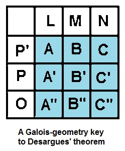 IMAGE- A Galois-geometry key to Desargues' theorem
