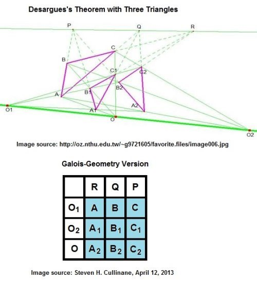 IMAGE- Desargues' theorem with three triangles (the large Desargues configuration) and Galois-geometry version