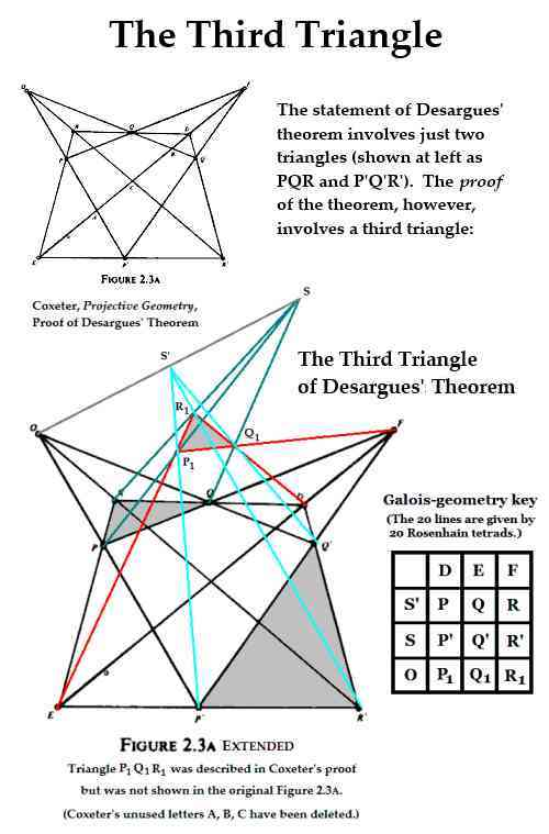 IMAGE- The proof of the converse of Desargues' theorem involves a third triangle.