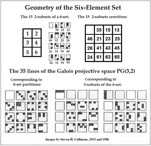 IMAGE- Geometry of the Six-Set, Steven H. Cullinane, April 23, 2013