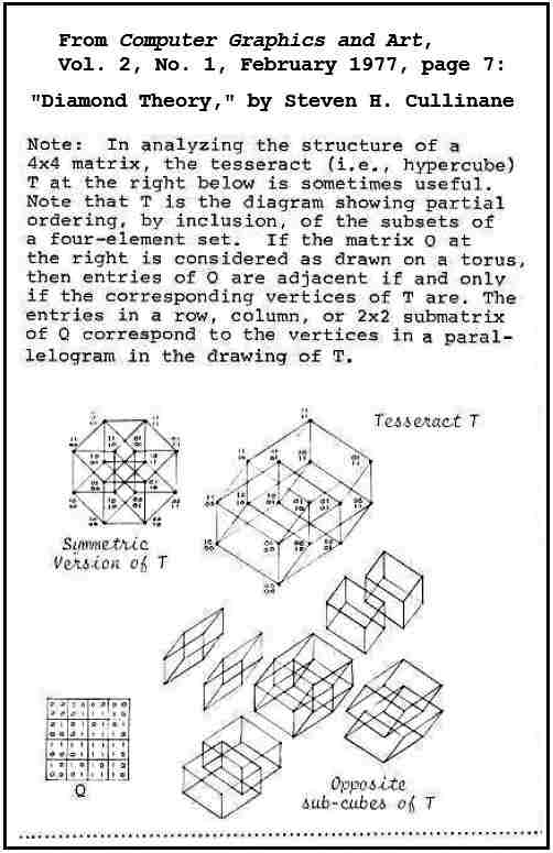 IMAGE- Hypercube and 4x4 matrix from the 1976 'Diamond Theory' preprint, as excerpted in 'Computer Graphics and Art'