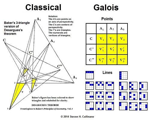 IMAGE- Desargues's theorem in light of Galois geometry