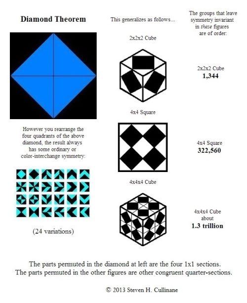 IMAGE - The Diamond Theorem, including the 4x4x4 'Solomon's Cube' case
