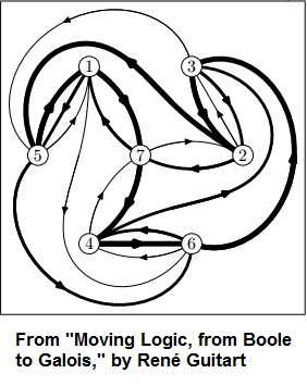 From 'Moving Logic, from Boole to Galois,' by René Guitart, 2005