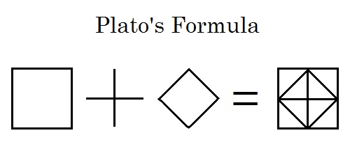 Plato's Formula: A Hollywood version of Plato's diamond from the Meno dialogue