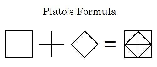 Plato's Formula: A Hollywood version of Plato's diamond from the Meno dialogue