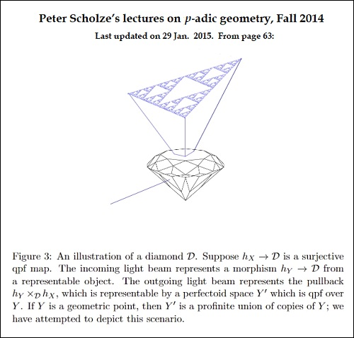 Illustration of a 'diamond' in Scholze's 2014 lectures on p-adic geometry